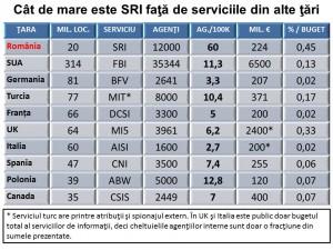 Cât-de-mare-este-SRI-faţă-de-serviciile-din-alte-ţări