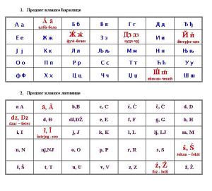 """Alfabetul """"vlah"""" inventat de sârbi."""