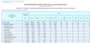 Populația Sibiului pe etnii. Click pe imagine pentru mărire!