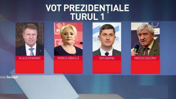 De ce ar trebui reales Klaus Iohannis? Cu ce realizări vine în faţa românilor după cinci ani prea lungi […]