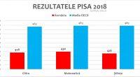 """Motto: """"România are cele mai slabe rezultate din ultimii 9 ani la testele PISA 2018. Scorul obținut a este […]"""