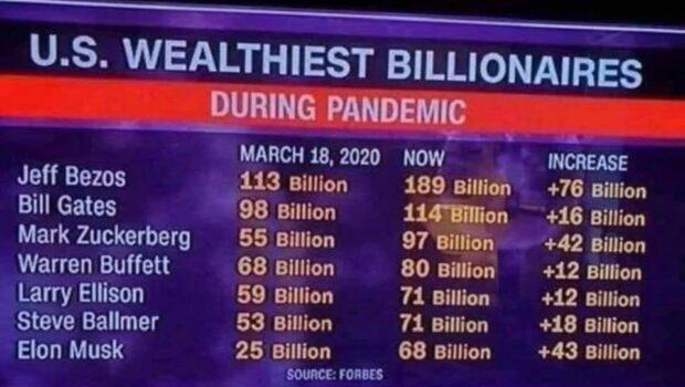 În decursul unei p(l)andemii care durează din martie 2020, un număr de 7 (șapte) multimiliardari americani au dobândit, prin […]